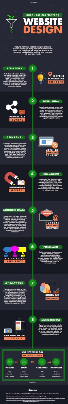 What is inbound marketing web design? This infographic and article will show you what it is, how to use it, and why it's important for your business. Marketing Communications, Marketing Automation, Event Marketing, Inbound Marketing, Marketing Digital, Content Marketing, Social Media Marketing, Small Business Web Design, Web Design Tips