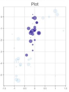 Decorated scatter plot by Bokeh of Python.