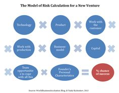 The model of Risk calculation for a new venture