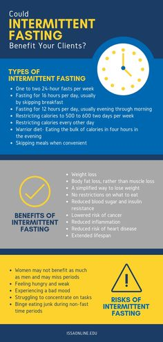 reputable site 9af5f 27c2d Intermittent fasting is all the rage in dieting, but do you have all the  facts