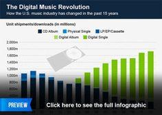 The Digital Music Revolution