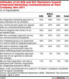 Chart: Report Card from B2B Marketers RE: Integrated Marketing in Their Organizations