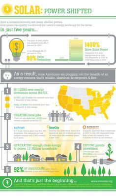 Solar Power Shifted