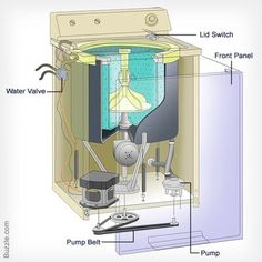 1000 images about education and enlightenment on pinterest articles facts about and global - Interesting facts about washing machines ...