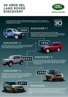 Land Rover Discovery 1, Discovery 2, Above And Beyond, Lander Rover, Land Rover Car, Best 4x4, Range Rover Sport, Offroad, Cool Cars