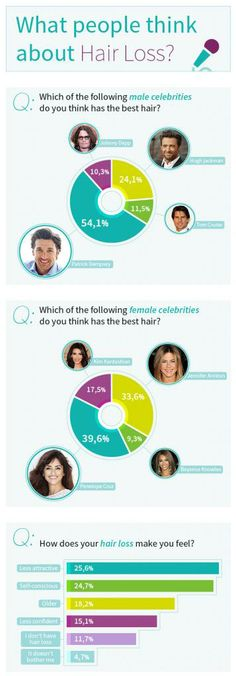 An Infographic for Hair Loss that represents valuable data from International Society of Hair Restoration Surgery. It is answering a lot of questions regarding hair transplant and hair loss