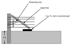 Illustration showing an angle brace. Post is 4 ft. the rock or concrete pad for the angle post is 1 sq. Cable Fencing, Mesh Fencing, Barbed Wire Fencing, Wire Fence, Rail Fence, Fence Gate, High Tensile Fence, Fencing Material, Concrete Pad