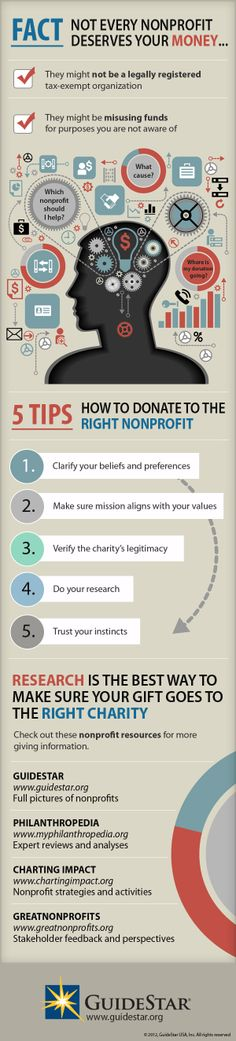 Tips for Choosing a Charity