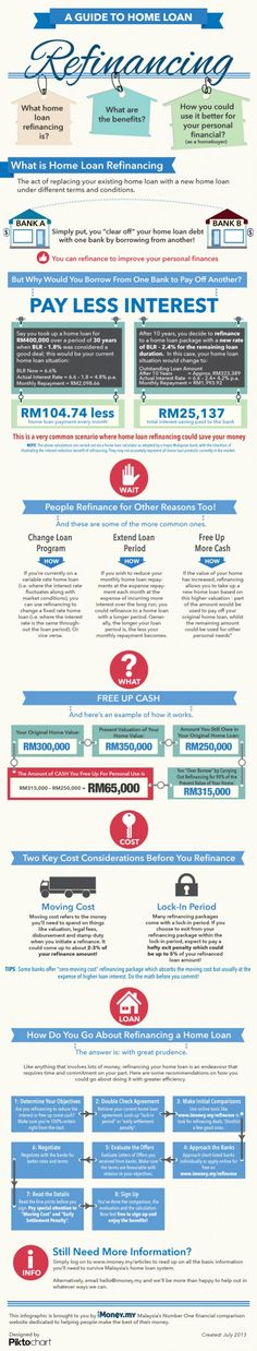 A Guide To Home Loan Refinancing Infographic