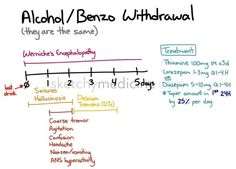 Alcohol and Benzodiazepine Withdrawal: A time table for withdrawal of physically dependent individuals on alcohol or benzodiazepine. Michael L. Kerns/mlk5240