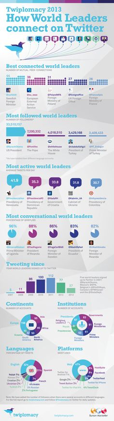 How the world leaders connect on Twitter #SocialMedia #infographic