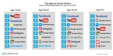 Younger Millennials In The US Still Prefer Snapchat Than Instagram, young millennials in US are going for snapchat instead of instagram .