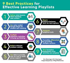 How to Create Effective Learning Playlists Direct Instruction, Effective Learning, Learning Theory, Differentiated Instruction, Formative Assessment, Blended Learning, Learning Environments, Differentiation, High School Students