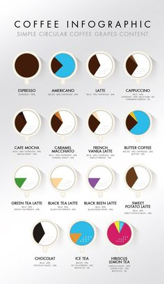 Coffee Infographics Simple coffee grapes content Make the coffee cups into pie charts Coffee Menu, Coffee Poster, Coffee Tasting, Coffee Drinks, Best Travel Coffee Mug, Best Coffee, Coffee Process, Coffee Guide, Coffee Infographic