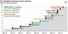 US LNG export capaci