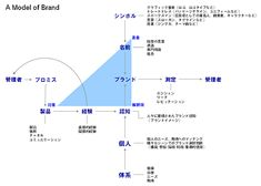 A Model of Brand