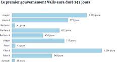 Le premier gouvernement Valls a été l'un des plus courts de la dernière décennie, après les premiers gouvernements de transition de Jean-Pierre Raffarin, François Fillon et Jean-Marc Ayrault.
