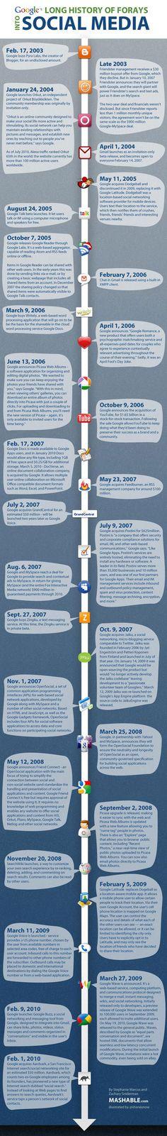 Google-Historia-Midias-Sociais