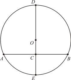 O Baricentro da Mente: Como Achar o Centro do Círculo, por Euclides  No livro III dos Elementos, Proposição 1, Euclides nos mostra como achar o centro de um círculo dado de maneira muito elementar e elegante.  Proposição 1 do Livro III: Achar o centro do círculo dado.  Seja o círculo C1. Tracemos através dele uma corda AB ao acaso. Tracemos sua mediatriz, marcando os pontos C, D e E. O ponto médio do segmento DE é o centro O do círculo C1.