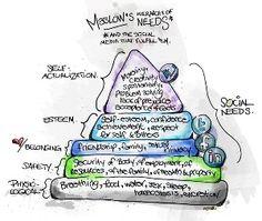 Pirámide de Maslow en redes sociales. Social Media .