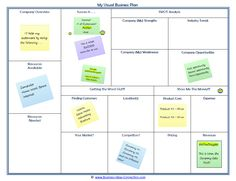 Business canvas, Business plan template and Business on Pinterest