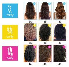 Resultado De Imagen Para Afro Hair Type Of Texture