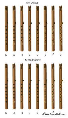 Quena Fingering Chart – Professional Premium Quenas