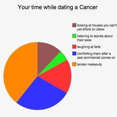 Amusing supervised astrology signs compatibility click this link now Zodiac Sign Traits, Zodiac Signs Leo, Zodiac Memes, Zodiac Quotes, Scorpio Zodiac, Aquarius, Gemini, Cancer Zodiac Facts, Horoscope Love Matches