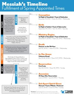 This infographic portrays Messiah Yeshua's timeline from Conception to the Giving of the Set-Apart Spirit. Note the importance of Hanukkah in YHVH's perfect pla