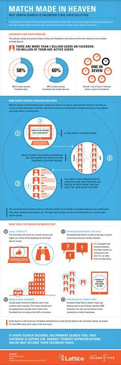 Why Graph Search is Facebook's Big Data Solution by Column Five, via Behance