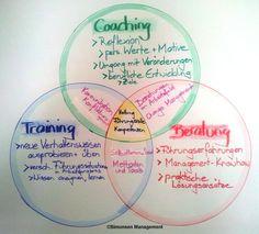 Verknüpfung von #Einzel_Coaching und #Training wirkt! Tolle Kundenstimme :-) https://www.facebook.com/permalink.php?story_fbid=874018709302240&id=335065406530909 …