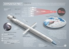 Ракетная система «Калибр»   InfoStep