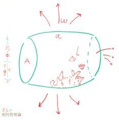 Tadashii Soutaisei Riron - Design: Haruna Yamada and Hirokazu Kobayashi (SPREAD); Illustration: Yakushimaru Etsuko