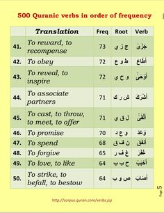500 verbs of quran in order of frequency. Page 5 Quran In English, Arabic Words, Quran Arabic, Islam Quran, Learn Quran, Islam For Kids, Arabic Language, Learning Arabic, Islamic World