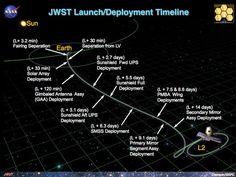 JWSTDeploymentSequence_v02122013.jpg