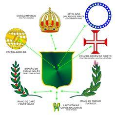 Circulo Monárquico Brasileiro  Composição do Brasão Imperial The Proclamation, Brave New World, Tropical Design, Family Traditions, Culture, World History, Coat Of Arms, Brazil, Portugal