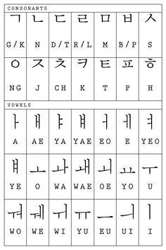 Fantasy and Love: Rules in writing Hangul | Korean Writing Tutorial