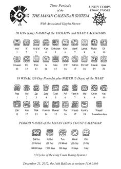 Mayan Calendar System - Mayan Symbols - Mayan Glyphs