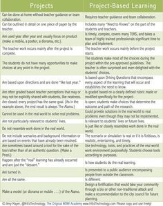 Projects vs. Project-Based Learning - Nice explanation of the differences