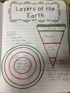 Layers of the Earth - interactive notebook example. - - Layers of the Earth – interactive notebook example. Teaching Layers of the Earth – Beispiel für ein interaktives Notizbuch. Third Grade Science, Middle School Science, Elementary Science, Science Classroom, Science Resources, Science Education, Teaching Science, Science Notebooks, Interactive Notebooks