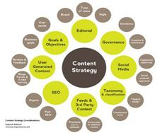 #Content Strategy #social media #SEO