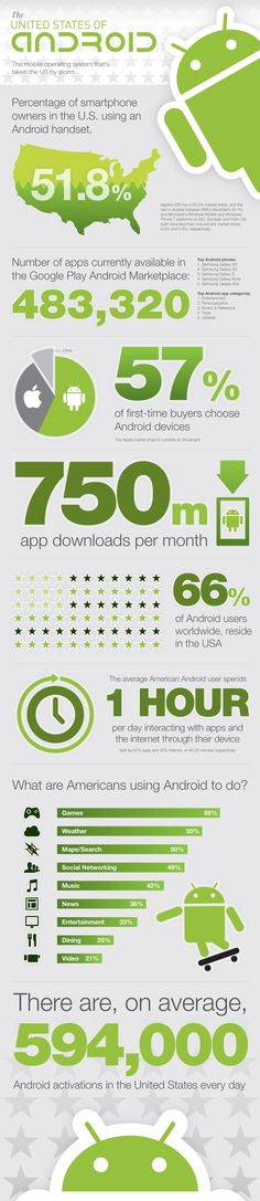 594,000 android activations in the US everyday!