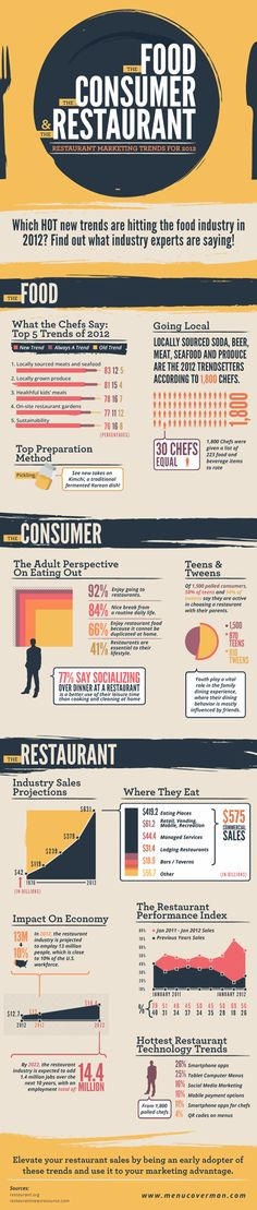 Restaurant Marketing Trends 2012 Infographic