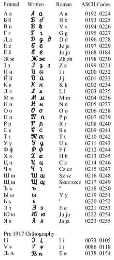 Jewish Records Indexing - Poland : Transliteration Standards