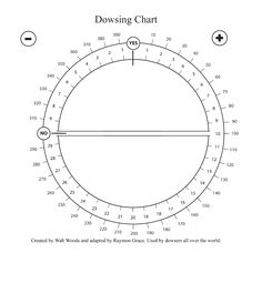 """This chart is one that is practically an essential to dowsers, all over the world. The instructions are in the """"Letter to Robin"""",  a mini-course in Pendulum Dowsing, by Walt Woods."""