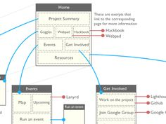 Hackasaurus Website Sitemap