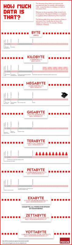 Byte, KiloByte, Megabyte, GigaByte whats really means! #Inphografic
