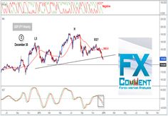 GBPJPY (Update): Neckline breached; path cleared towards soft targets