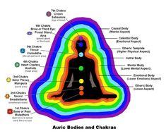 chakra system chart - Google Search
