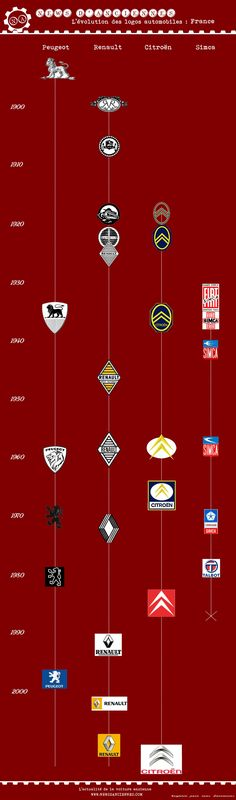Evolution des Logos Consturcteurs Français Mini Psa Peugeot Citroen, Citroen Car, Car Symbols, Alfa Romeo Gta, Car Signs, Car Badges, Top Cars, Logo Branding, Dream Cars